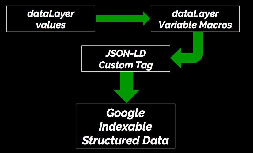 pushing-json-ld-structured-data-with-tag-manager